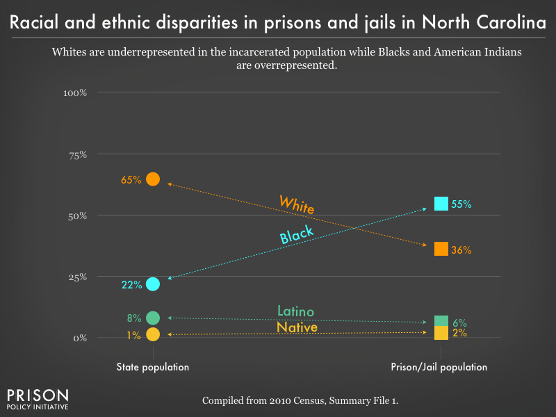 Graph showing that Whites are underrepresented in the incarcerated population while Blacks, and American Indians are overrepresented in prisons, and jails in North Carolina using data from the 2010 Census