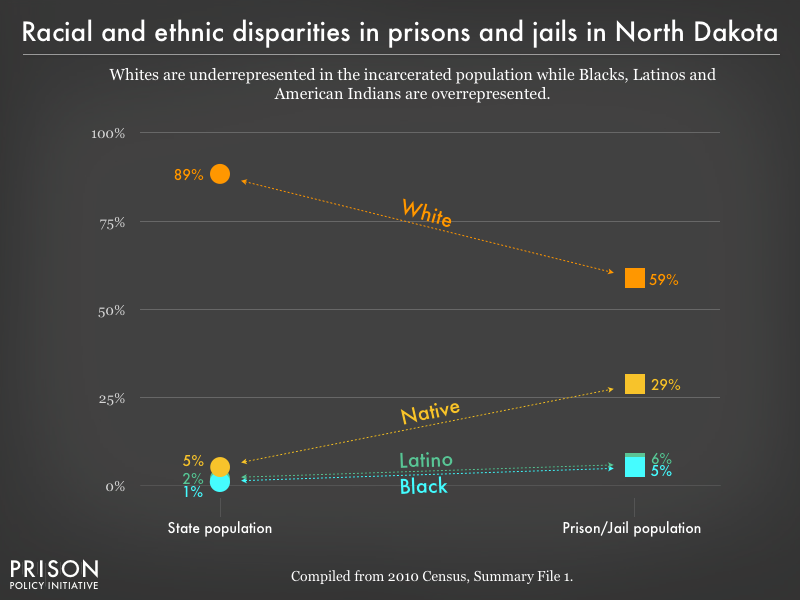racial and ethnic disparities between the prison/jail and general population in ND as of 2010