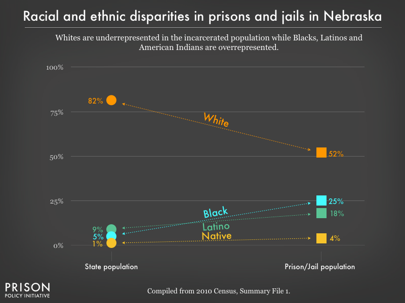 Graph showing that Whites are underrepresented in the incarcerated population while Blacks, Latinos, and American Indians are overrepresented in prisons, and jails in Nebraska using data from the 2010 Census