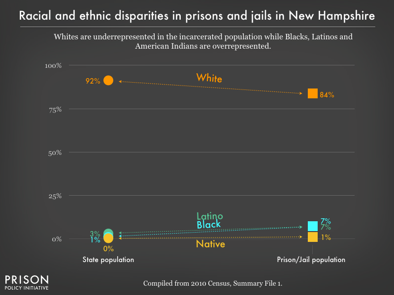 racial and ethnic disparities between the prison/jail and general population in NH as of 2010
