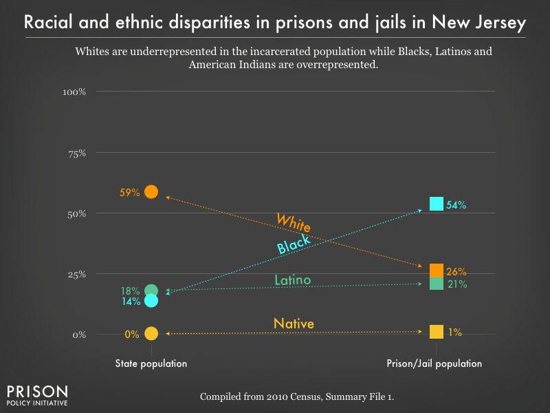 Graph showing that Whites are underrepresented in the incarcerated population while Blacks, Latinos, and American Indians are overrepresented in prisons, and jails in New Jersey using data from the 2010 Census