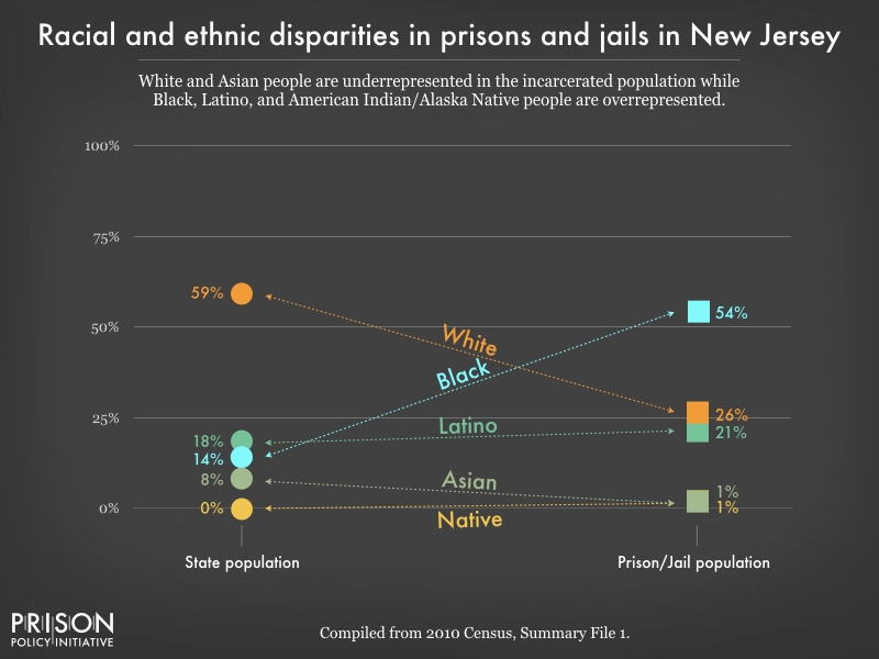 racial and ethnic disparities between the prison/jail and general population in NJ as of 2010