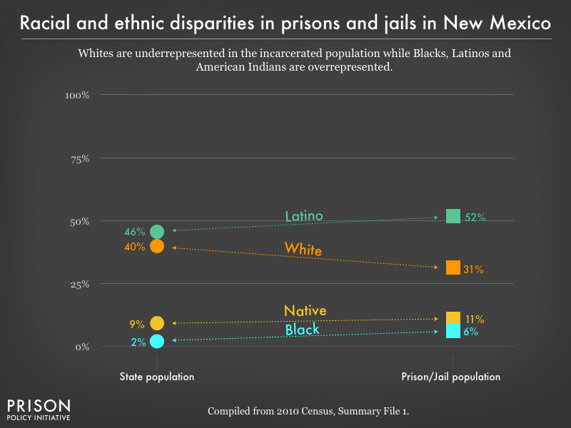 racial and ethnic disparities between the prison/jail and general population in NM as of 2010