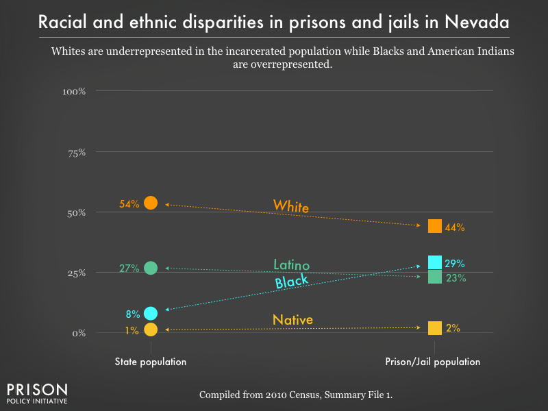 Graph showing that Whites are underrepresented in the incarcerated population while Blacks, and American Indians are overrepresented in prisons, and jails in Nevada using data from the 2010 Census