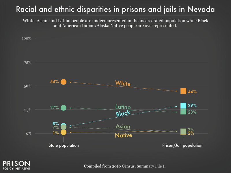 racial and ethnic disparities between the prison/jail and general population in NV as of 2010