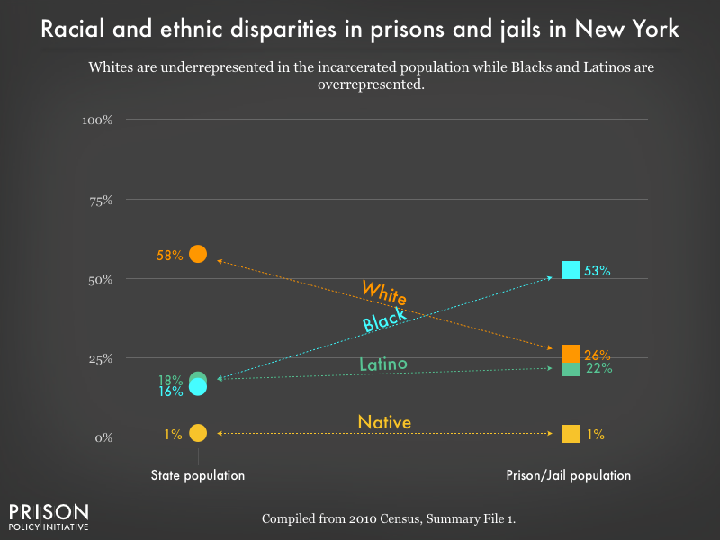 Graph showing that Whites are underrepresented in the incarcerated population while Blacks, and Latinos are overrepresented in prisons, and jails in New York using data from the 2010 Census