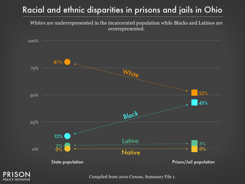 Graph showing that Whites are underrepresented in the incarcerated population while Blacks, and Latinos are overrepresented in prisons, and jails in Ohio using data from the 2010 Census