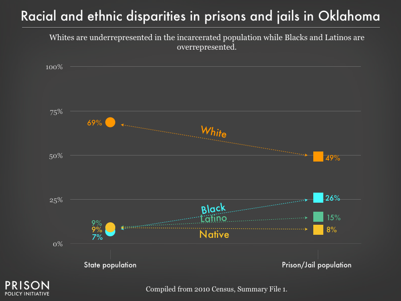 racial and ethnic disparities between the prison/jail and general population in OK as of 2010