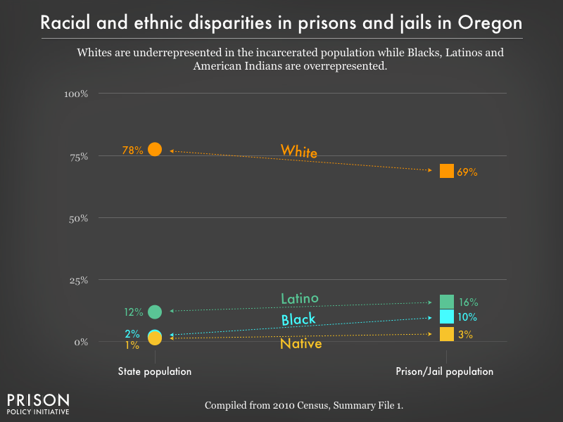 Graph showing that Whites are underrepresented in the incarcerated population while Blacks, Latinos, and American Indians are overrepresented in prisons, and jails in Oregon using data from the 2010 Census