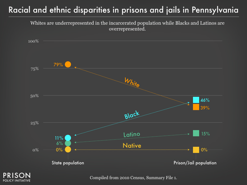 Graph showing that Whites are underrepresented in the incarcerated population while Blacks, and Latinos are overrepresented in prisons, and jails in Pennsylvania using data from the 2010 Census
