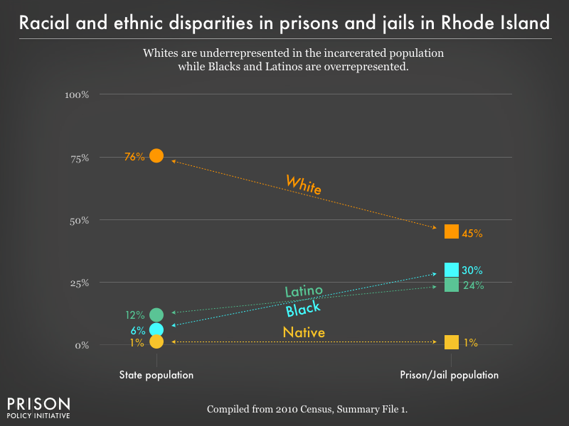 Graph showing that Whites are underrepresented in the incarcerated population while Blacks, and Latinos are overrepresented in prisons, and jails in Rhode Island using data from the 2010 Census