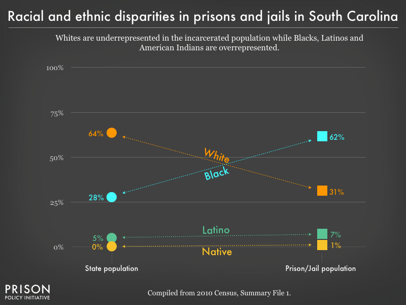 racial and ethnic disparities between the prison/jail and general population in SC as of 2010