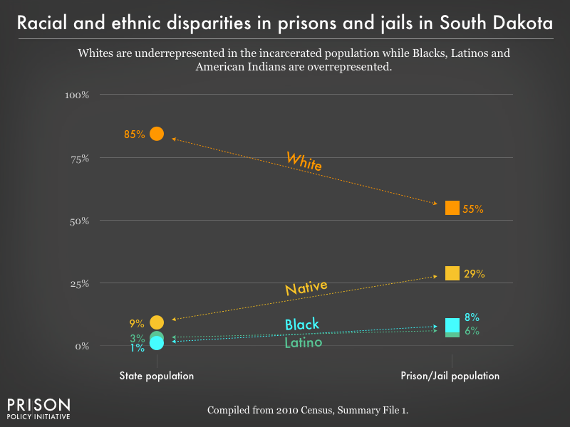 racial and ethnic disparities between the prison/jail and general population in SD as of 2010