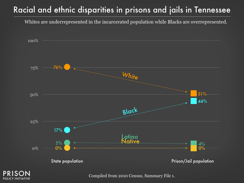 racial and ethnic disparities between the prison/jail and general population in TN as of 2010
