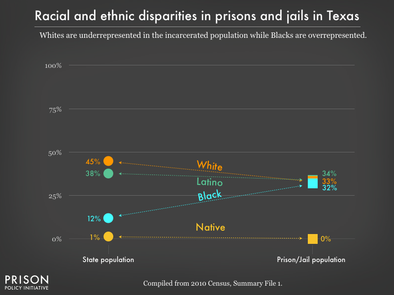 racial and ethnic disparities between the prison/jail and general population in TX as of 2010
