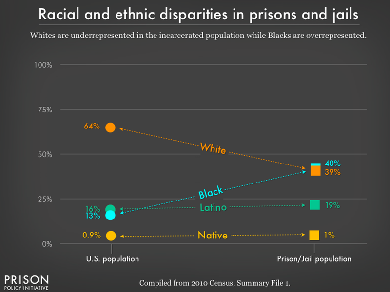 racial and ethnic disparities between the prison/jail and general population in the US as of 2010