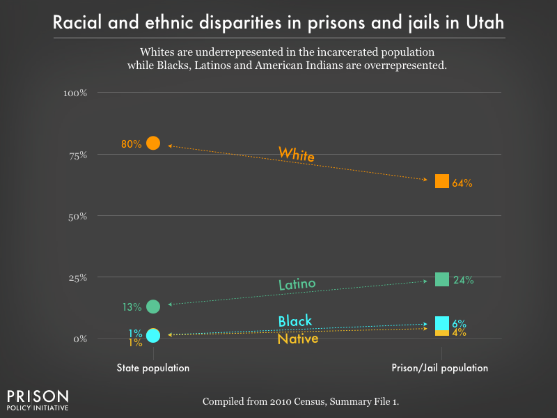 Graph showing that Whites are underrepresented in the incarcerated population while Blacks, Latinos, and American Indians are overrepresented in prisons, and jails in Utah using data from the 2010 Census