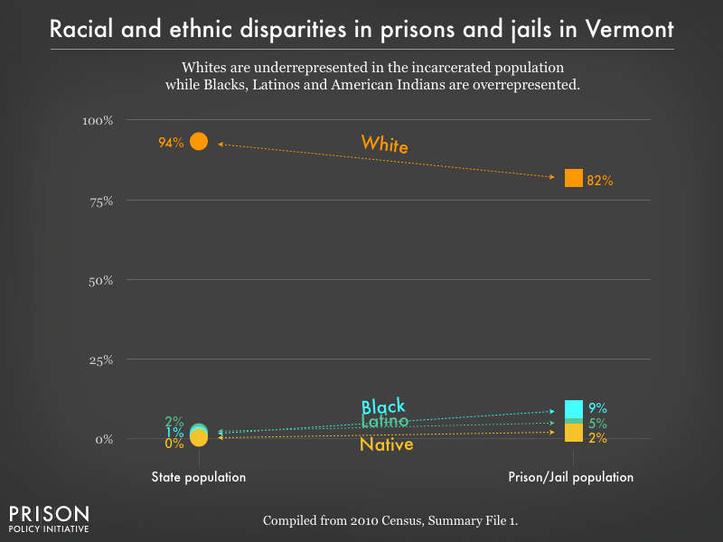 racial and ethnic disparities between the prison/jail and general population in VT as of 2010
