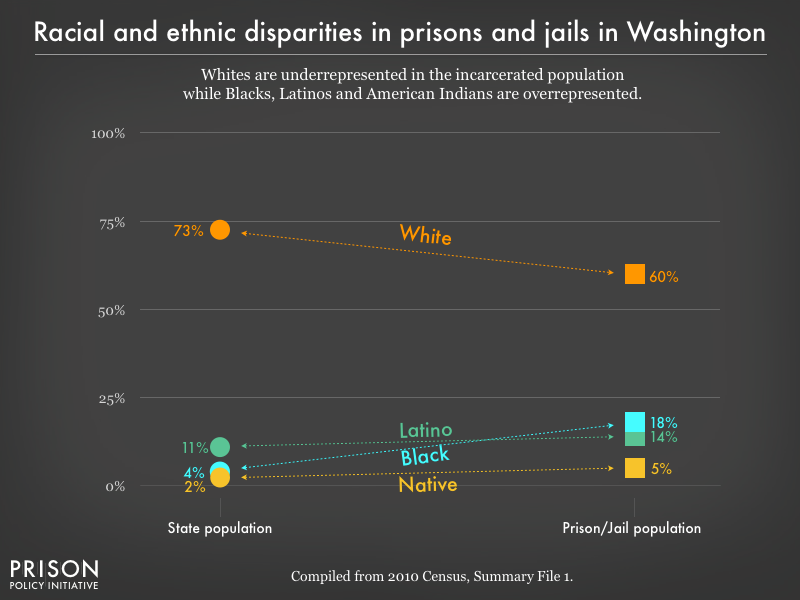 Graph showing that Whites are underrepresented in the incarcerated population while Blacks, Latinos, and American Indians are overrepresented in prisons, and jails in Washington using data from the 2010 Census