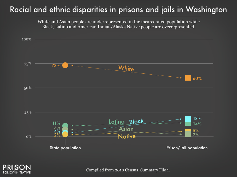 racial and ethnic disparities between the prison/jail and general population in WA as of 2010