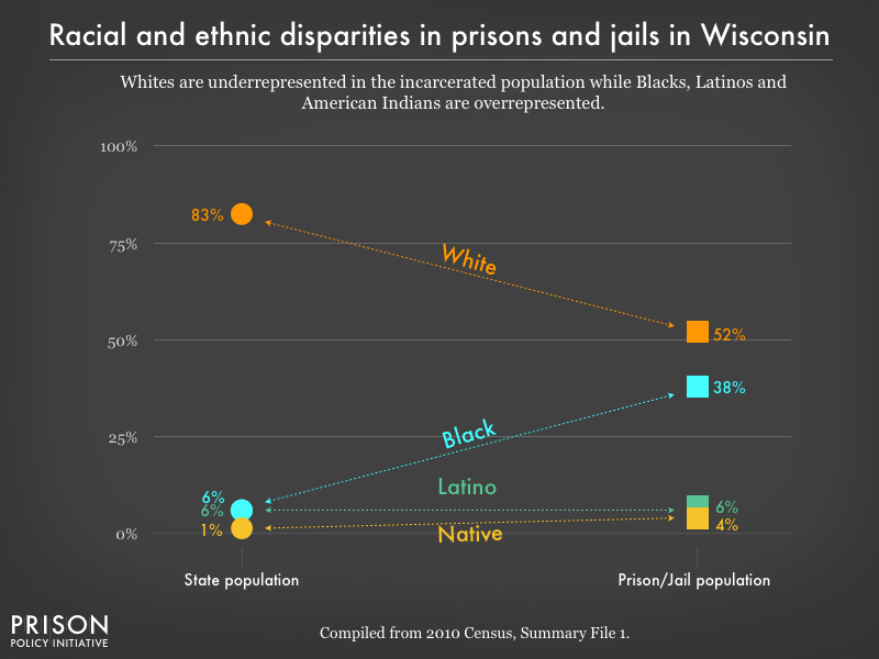 Graph showing that Whites are underrepresented in the incarcerated population while Blacks, Latinos, and American Indians are overrepresented in prisons, and jails in Wisconsin using data from the 2010 Census