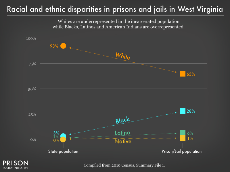 racial and ethnic disparities between the prison/jail and general population in WV as of 2010