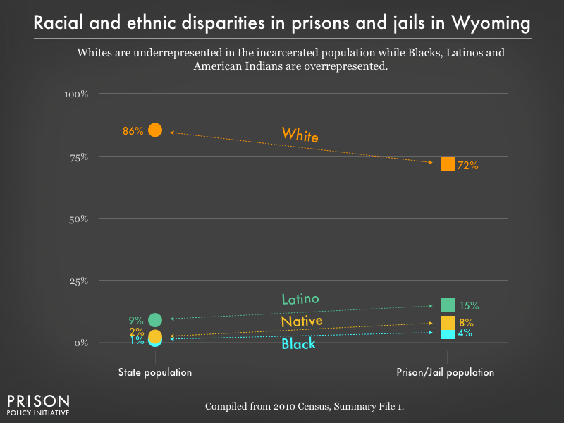 Graph showing that Whites are underrepresented in the incarcerated population while Blacks, Latinos, and American Indians are overrepresented in prisons, and jails in Wyoming using data from the 2010 Census