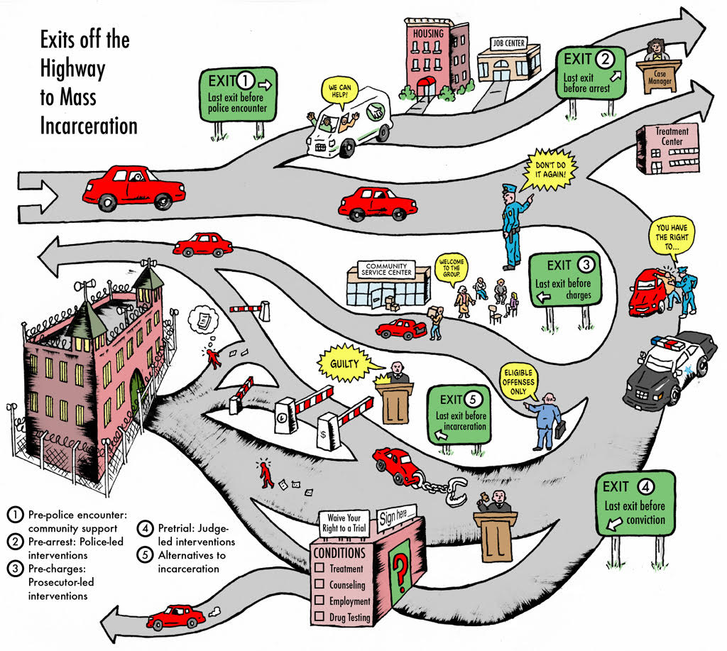 illustration showing diversion programs as increasingly problematic exits off of a highway leading to a sentence of incarceration