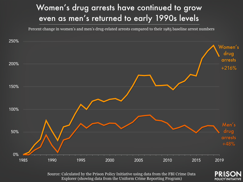 Graph showing the percent change in women's and men's drug-related arrests compared to their 1985 baseline arrest numbers.