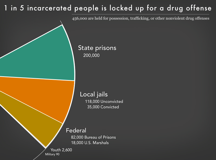 Graph showing the 456,000 people in state prisons, local jails, federal prisons, youth prisons, and military prisons for drug offenses.