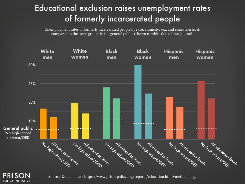 Graph comparing unemployment rates of formerly incarcerated people to the general public, by race, sex, and education level. A shocking 60 percent of Black women with no high school diploma or GED are unemployed.