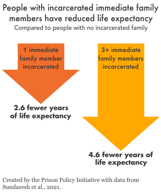 Graph showing that people with one immediate family member who has ever been incarcerated lose 2.6 years of life expectancy, and people with more than 3 immediate family members with incarceration histories lose 4.6 years off their life expectancies