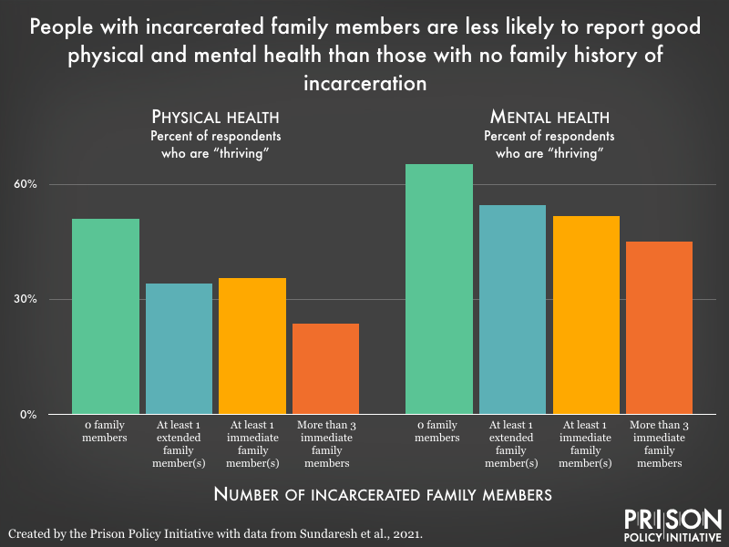 Bar graph showing that of those with more incarcerated family members, report poorer physical and mental health