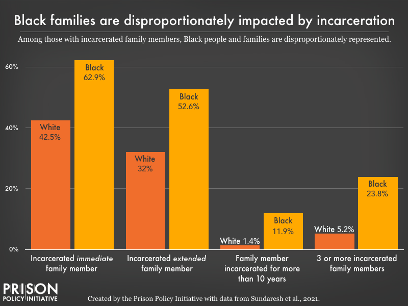Bar graph showing that of those with incarcerated family members, most were black