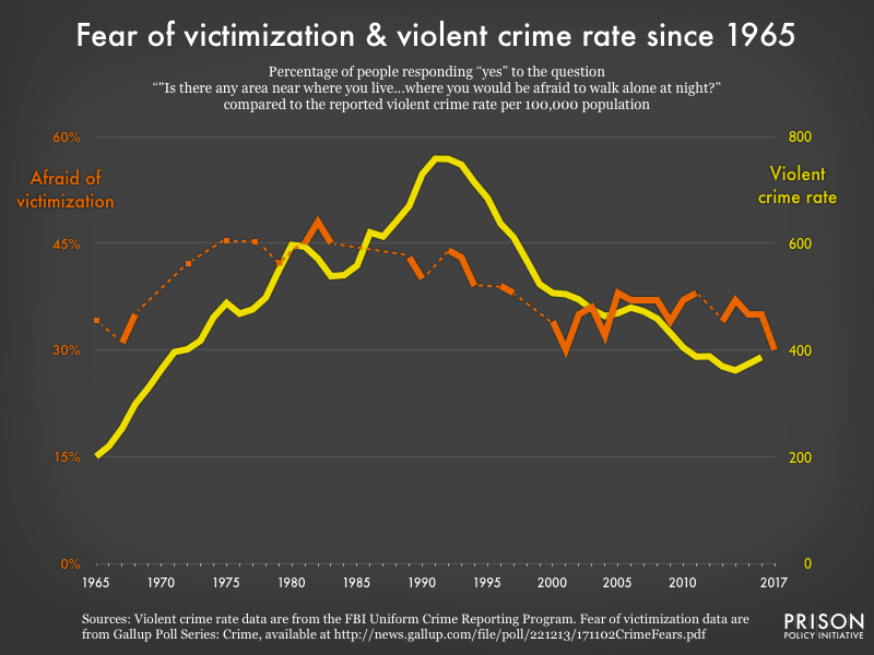 Graph comparing violent crime rates to Americans expressing fear of victimization, from 1965 to 2017.
