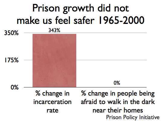 graph comparing large growth in prison population from 1965 to 2000 with the zero growth in citizens feeling safer