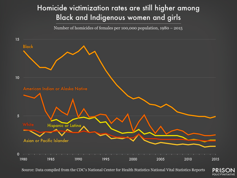 Graph showing women's homicide rates broken down by race from 1980 to 2015.