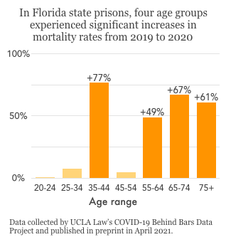 bar graph showing increases in mortality in most age categories in Florida prison from 2019 to 2020