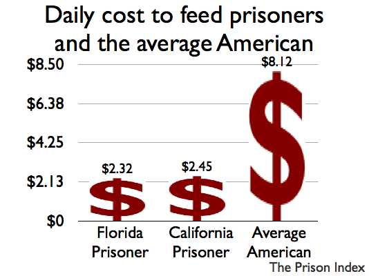 A graph of food costs for prisoners in Florida ($2.32), in California ($2.45) and for the average American ($8.12).