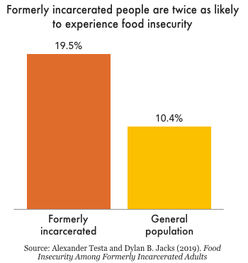 Small chart showing that while about 10 percent of the general population experiences food insecurity, nearly 20 percent of formerly incarcerated people do.