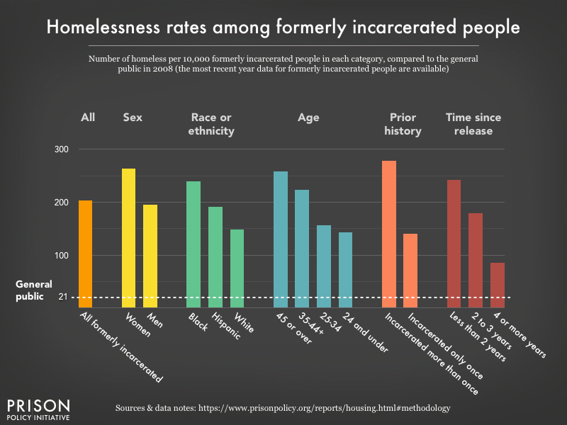 Graph charting the homelessness rate in the general U.S. population, the formerly incarcerated population, and demographic subsets of the latter