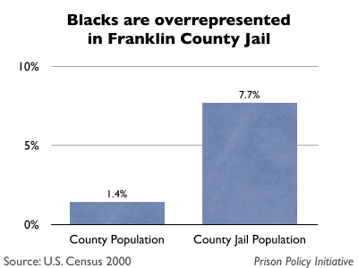 Graph comparing the percentage of Franklin County, MA that is Black with the percentage of the Franklin County jail that is Black