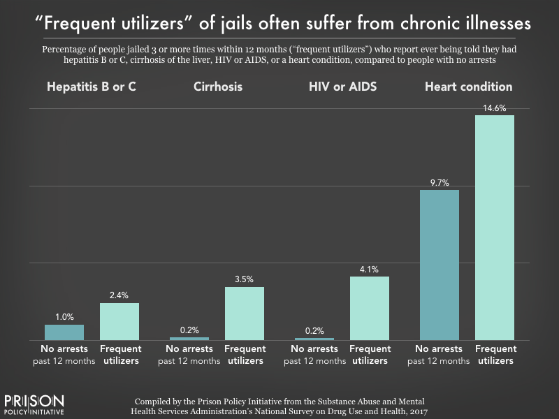 Chart showing that people who were jailed 3 or more times within one year had higher rates of chronic illnesses than people who were not jailed, including hepatitis B or C, cirrhosis, HIV or AIDS, and heart conditions.