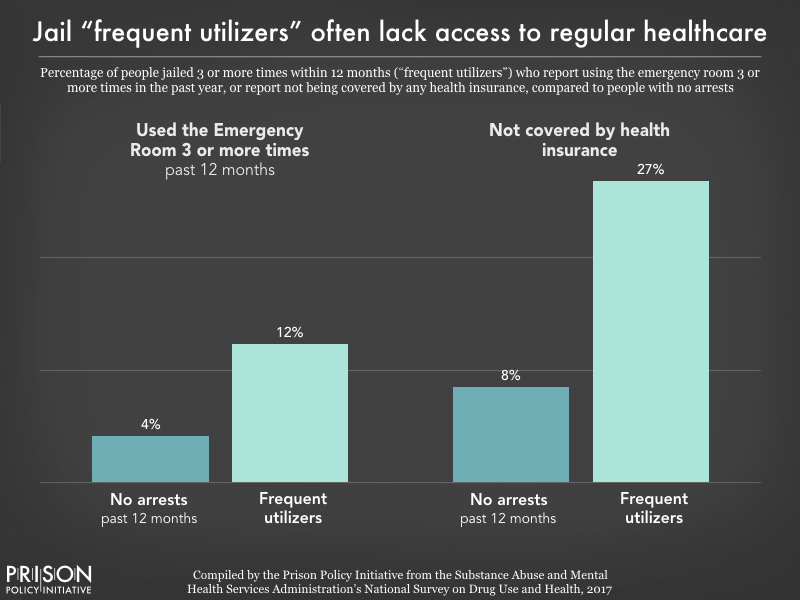 Chart showing that 12% of people who were jailed 3 or more times within one year had also used the emergency room three or more times in the past year, and 27% were not covered by health insurance. Only 4% of people who were not jailed had used the ER 3 or more times in the past year, and only 8% were not covered by health insurance.