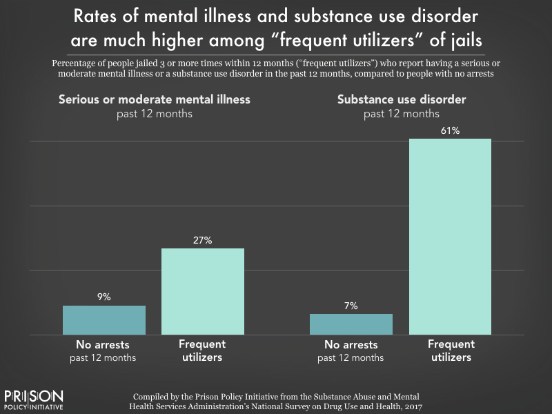 Chart showing that 27% of people who were jailed 3 or more times within one year had a serious or moderate mental illness, compared to 9% of people who were not jailed, and 61% had a substance use disorder, compared to 7% of those who were not jailed.