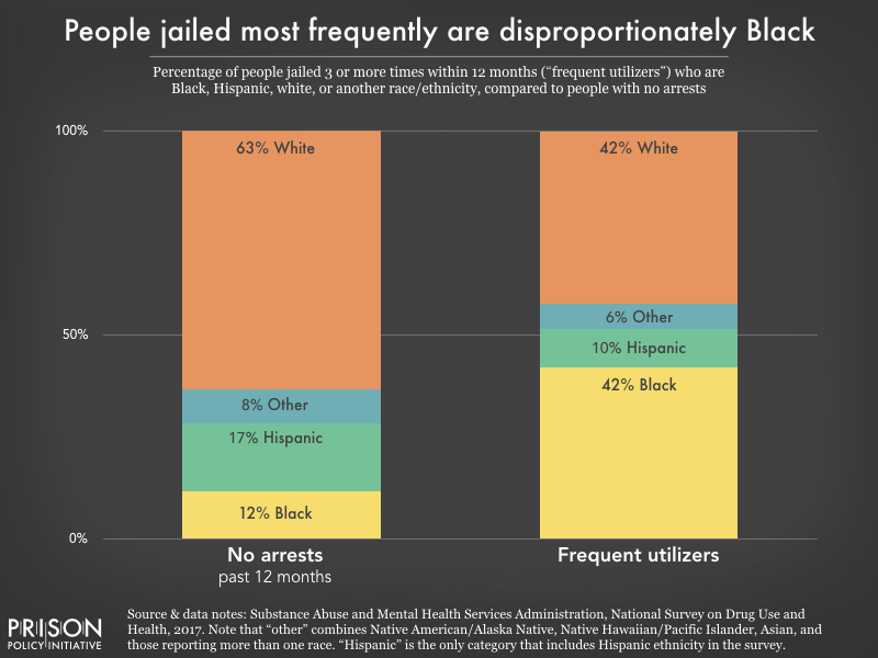 Chart showing that people who were jailed 3 or more times within one year were disproportionately Black compared to people who were not jailed. 42% were Black compared to 12% of those who were not jailed, and 42% were white, compared to 63% of those who were not jailed.