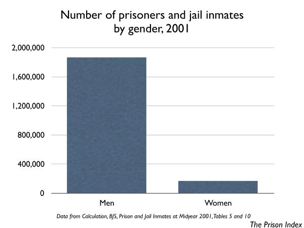 graph showing number of people incarcerated in 2001, by gender