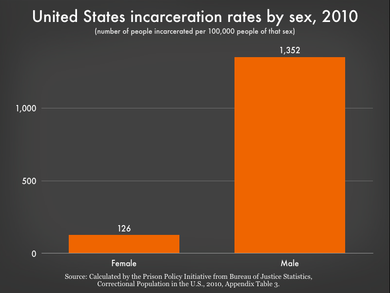 gender incarceration rates graph