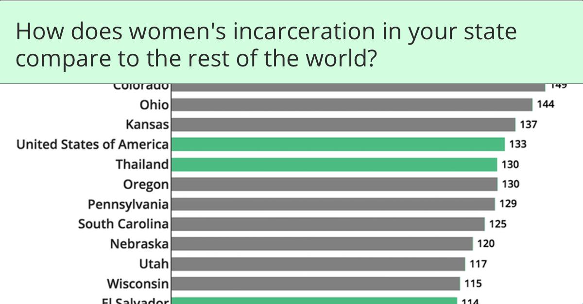 Incarceration 2018
