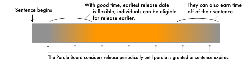 Conceptual graphic showing how good time impacts time served.